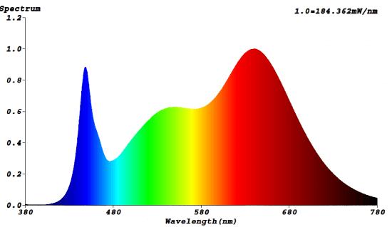 Pełna spektrum lampa do uprawy roślin